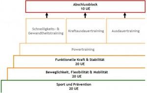 PAkT Praeventions Coach_2015-02-24